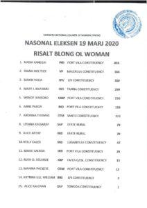 Van-women-candidates-votes